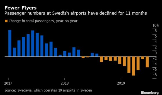 Greta Thunberg and 'Flight Shame' Are Fueling a Carbon Offset Boom