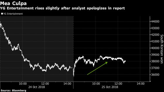 Analyst Who Triggered K-Pop Stock Plunge Apologizes a Day Later