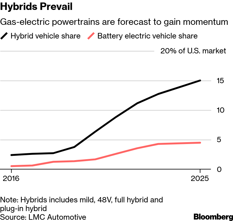 Toyota Prius Sales Falling Despite Popularity of Hybrid Cars