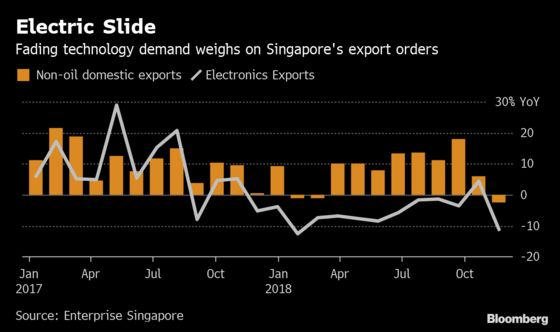 Singapore's Economy Expands at Weaker Pace Than Estimated