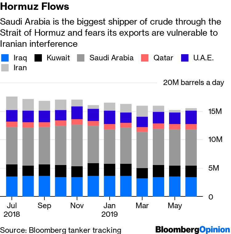 Saudi Arabia Plan to Avoid Oil Danger at Hormuz Isn't Much Safer