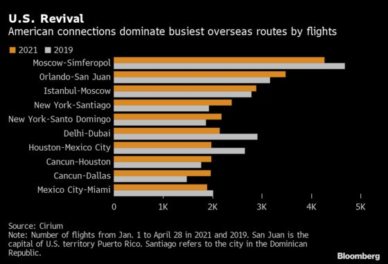Where Can You Fly Right Now? Americans Jet South to Caribbean Beaches