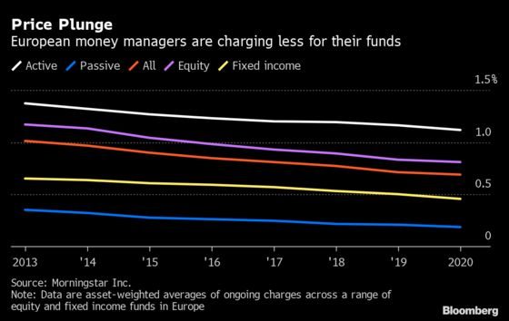 Money Managers' Record-Low Fees Are About to Sink Even Lower