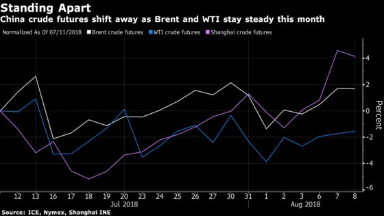 Speculators Rattle China Oil Futures as Prices Break From World