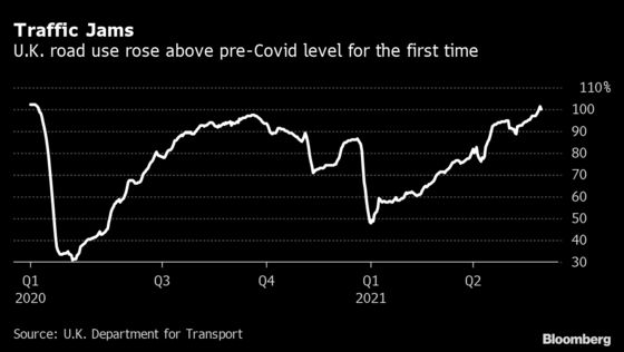 U.K. Road Traffic Tops Pre-Covid Levels as Reopening Accelerates