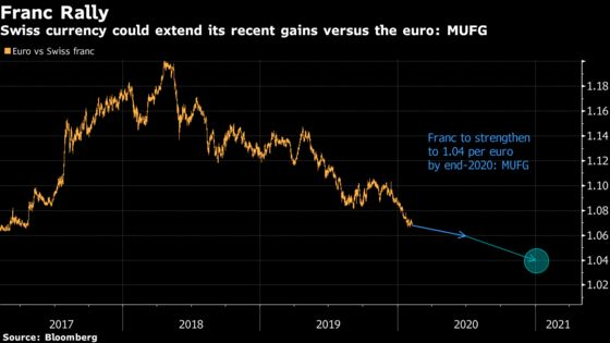 Franc's Ascent Versus Struggling Euro Shows Few Signs of Fading