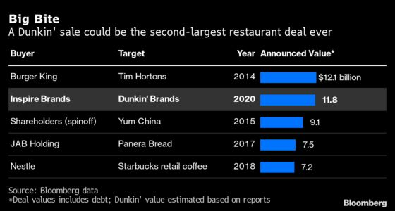 Dunkin' Sale Poised to Be Second-Largest Restaurant Deal Ever
