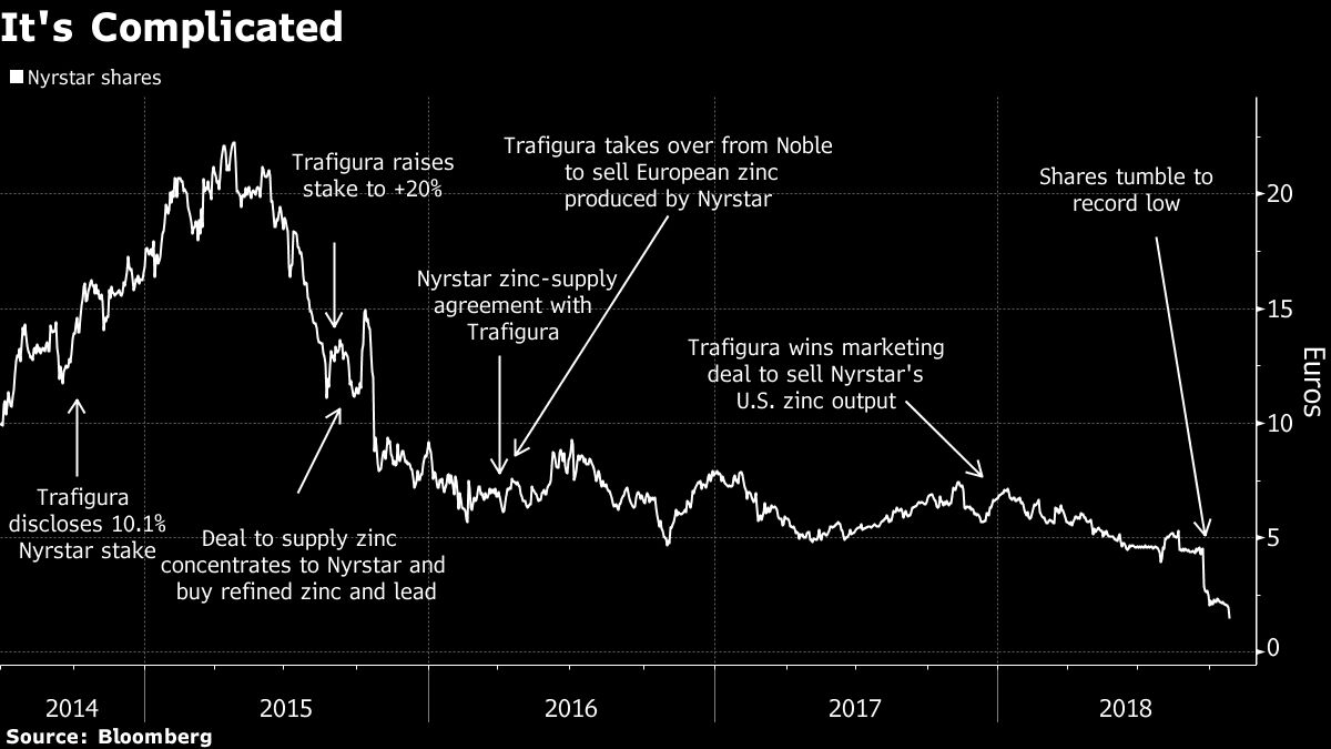 Trafigura's Bold Bet on Zinc-Maker Nyrstar Is Getting Uglier - Bloomberg