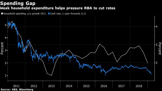 Australia's Spending Bonanza Gives Central BankBreathing Room on Rates