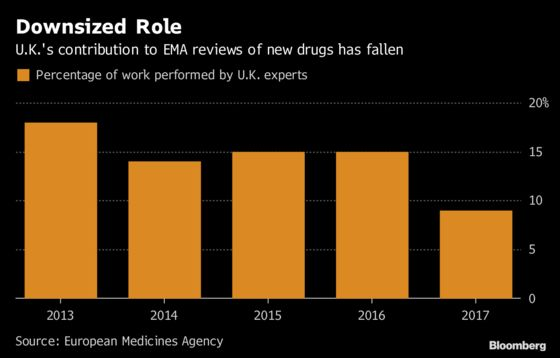 Europe's Drug Regulator Is Backing Away From the U.K.