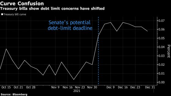 Senate Deal Shifts Angst Out Curve: Debt Ceiling Anxiety Tracker