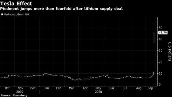 Piedmont Lithium Soars After Tesla Metal Supply Deal