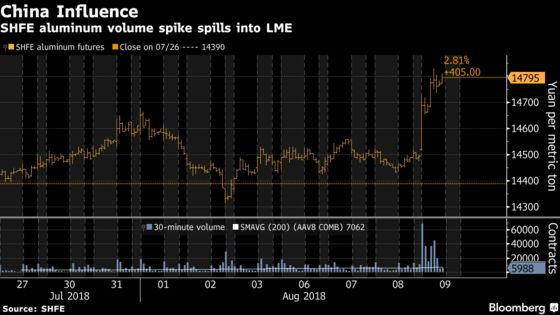 'Mystery' Chinese Trades Fuel Aluminum's Biggest Gain Since May