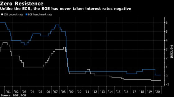 BOE Officials Signal Openness to Negative Rates as Stimulus Tool