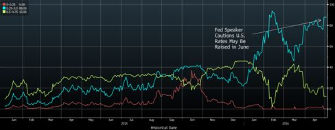 Nearly 90% in Bloomberg Survey See Fed Action Unlikely Next Month