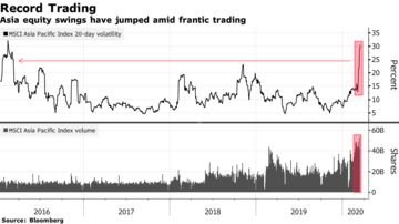 Image result for When Pondering How Much Worse, Asia Stock Traders Think 2008 record trading