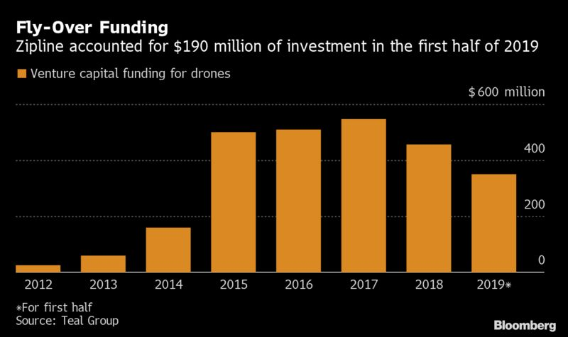 Fly-Over Funding