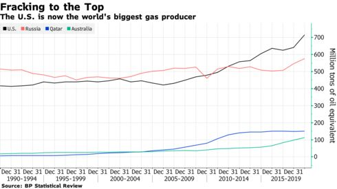 The U.S. is now the world's biggest gas producer