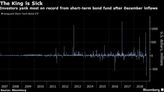 The Dash for Cash May Be Starting to Reverse With Stocks on Mend
