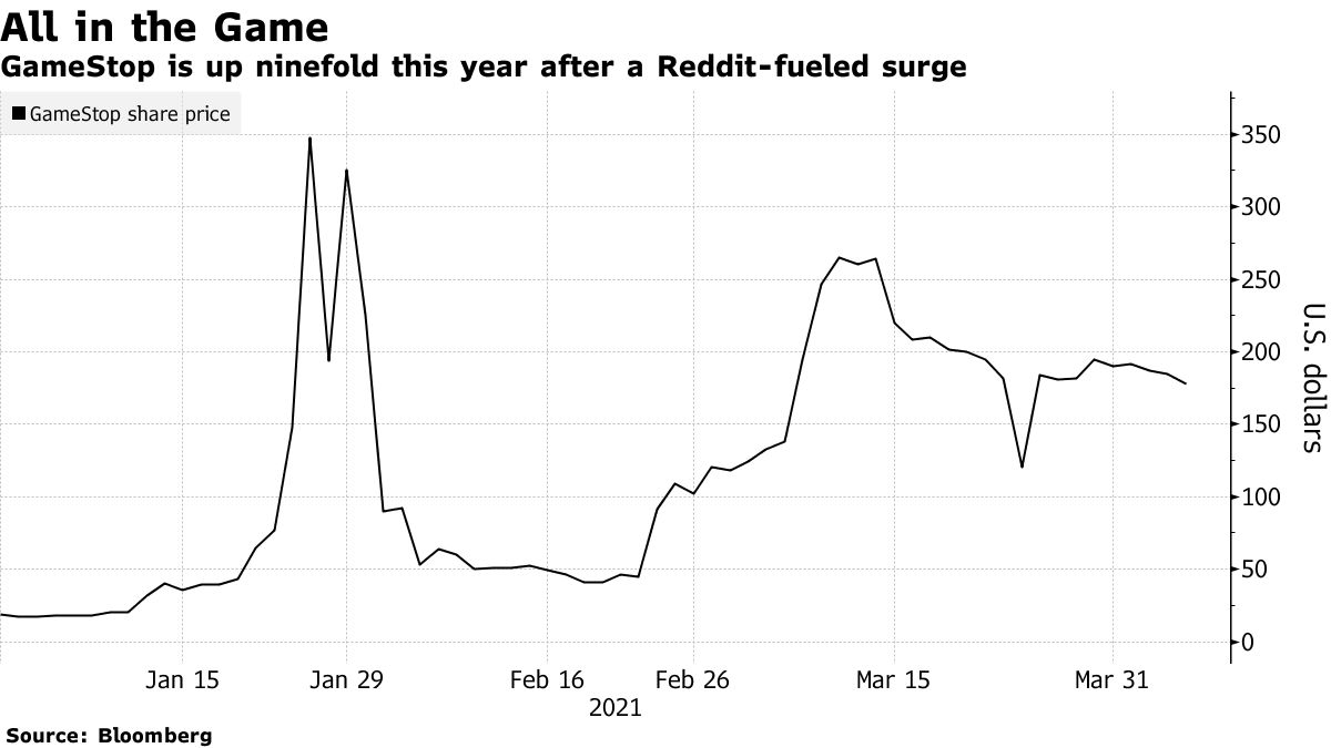 GameStop is up ninefold this year after a Reddit-fueled surge