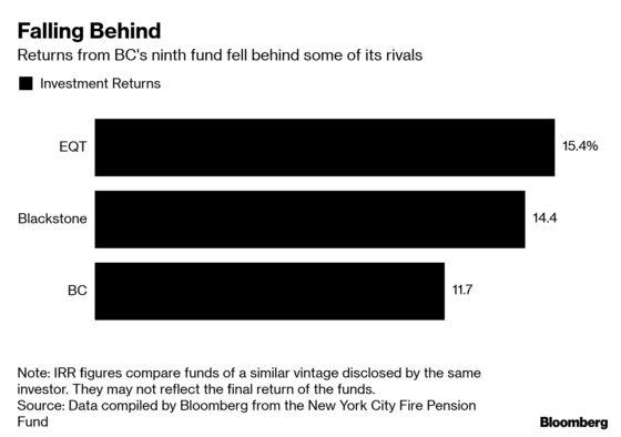 An $8.7 Billion Burden Casts Doubt Over BC Partners Newest Fund