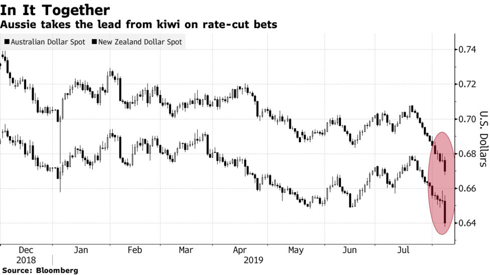 Aussie Dollar Slides to 10-Year Low as Traders Bet on Rate Cuts