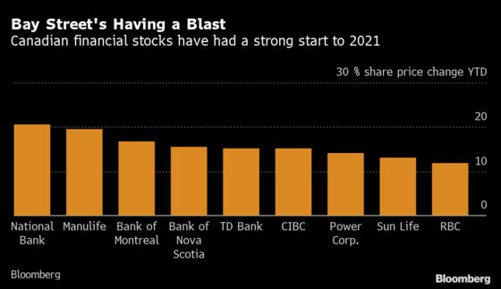 Investors Return to Neglected Canadian Stocks as Economy Rises