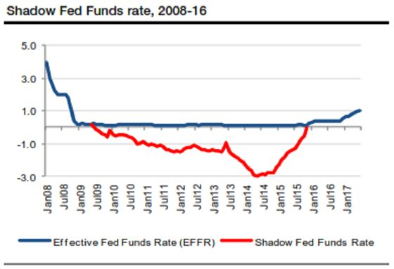Shadow Rate Shows Fed May Be Nearing the End of Hiking Cycle