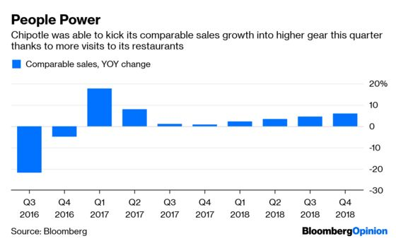 Chipotle Is Starting to Return to Form