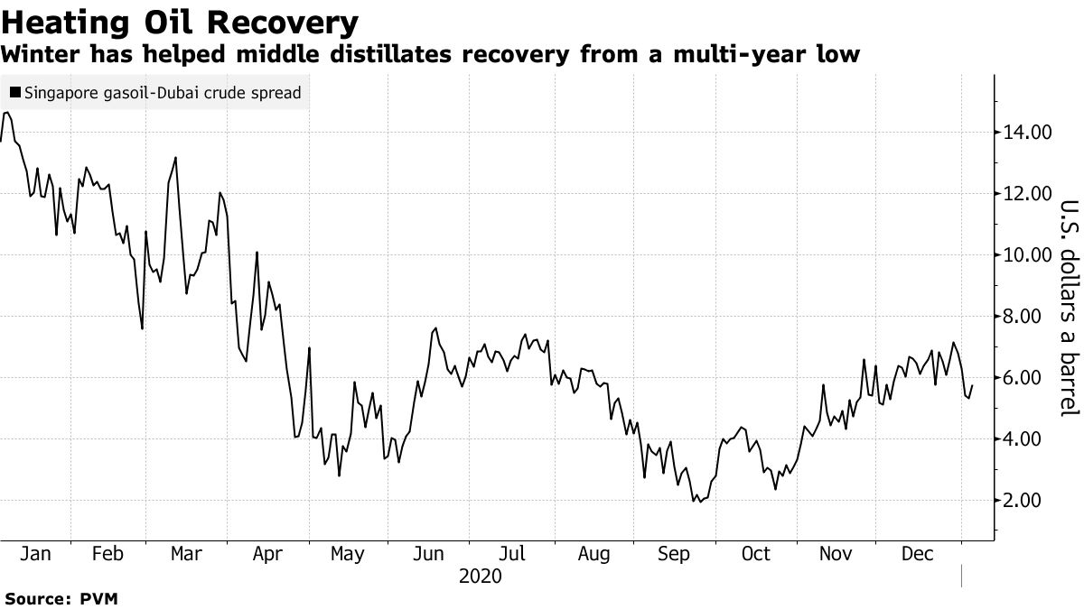 Winter has helped middle distillates recovery from a multi-year low