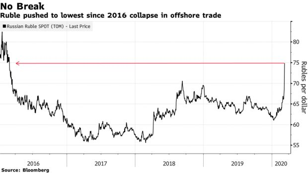 Ruble pushed to lowest since 2016 collapse in offshore trade