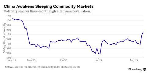 BCOM Volatility