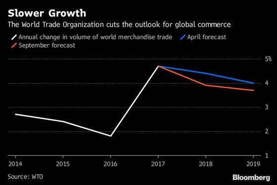 WTO Cuts Global Trade Forecast In Warning On Risks To Growth