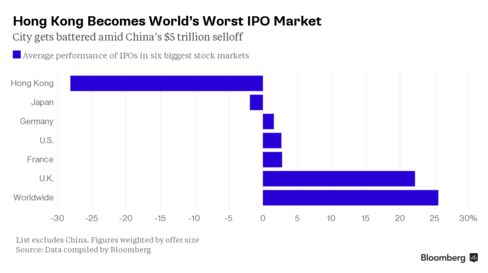 New listings in Hong Kong this year have dropped the most among global bourses tracked by Bloomberg.