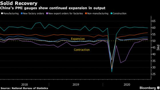 China's Factory Outlook Steadies as Recovery Stays on Track