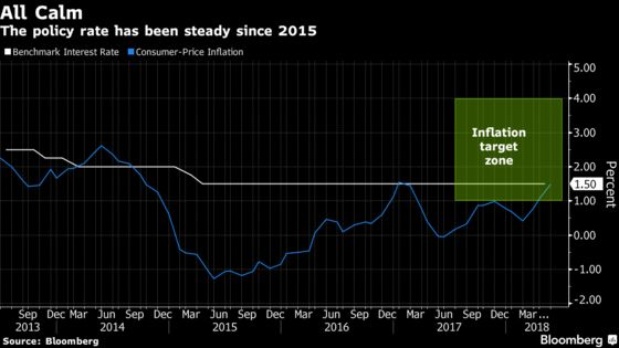 Thailand May Skirt Global Monetary Tightening Until 2019