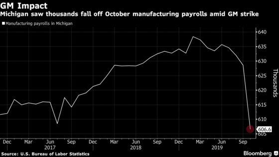Michigan Jobs Hit the Hardest by the General MotorsStrike