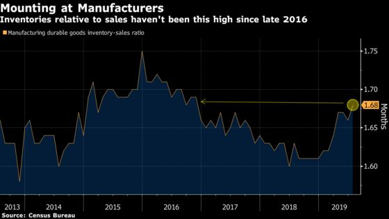 U.S. Companies Still Have Work Ahead on Trimming Inventories