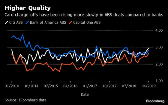 Banks Keeping Riskier Credit Card Loans With Losses Creeping Higher