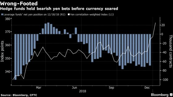Witching Hour for Currencies Strikes Again as Yen Breaks Loose