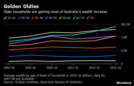 Housing Dream Turned Nightmare Spurs a Backlash in Australia
