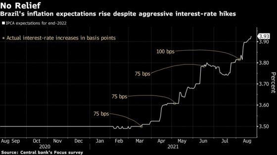 Bolsonaro Backs Central Bank Head Despite Inflation Concerns