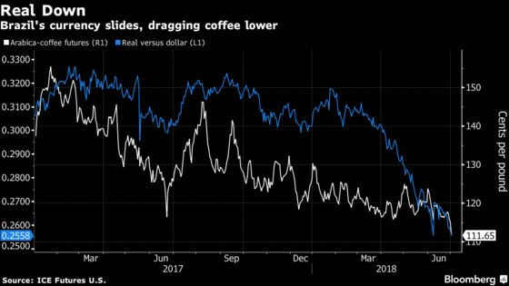 A Cheaper Cup of Joe Is Brewing as Coffee Falls to 29-Month Low