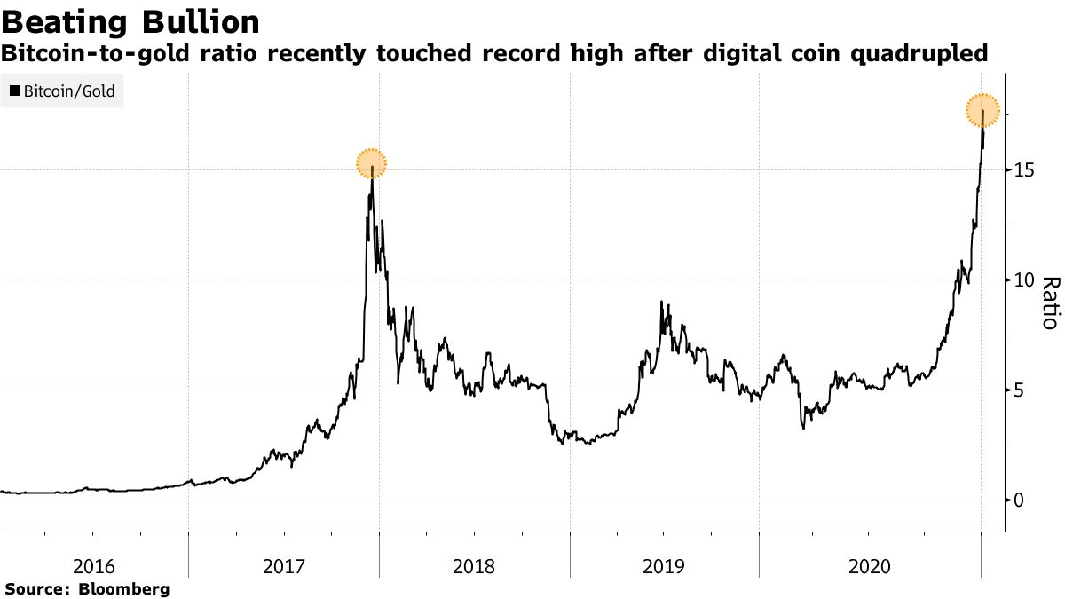 Bitcoin-to-gold ratio recently touched record high after digital coin quadrupled