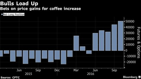 Coffee-Loving Millennials Push Demand to a Record