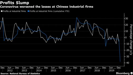 Chinese Industrial Firms See Profits Slump on Virus Impact