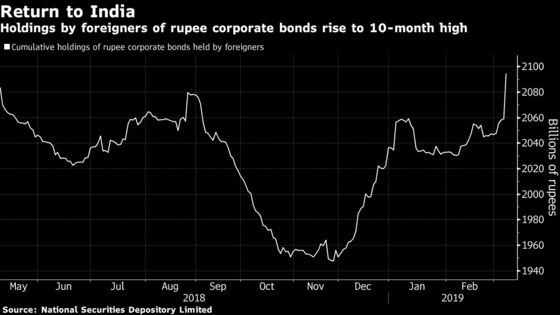 Foreigners Boost India Company Bond Holdings to New High