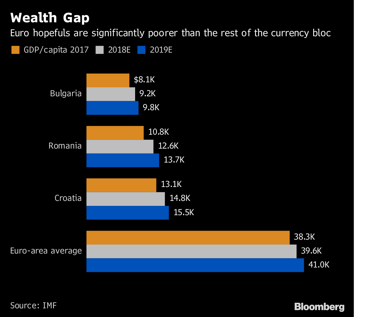 Now the EU's Three Poorest Members Want to Join the Euro