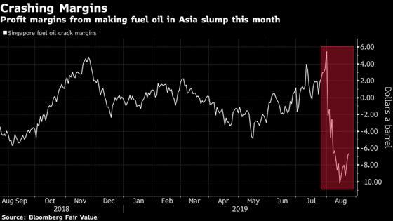 Heavy Oil Premiums Shrink as Asian Fuel Oil Profits Collapse