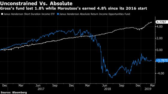 Bill Gross's Successor Scraps Go-Anywhere Strategy in Turn to Safety